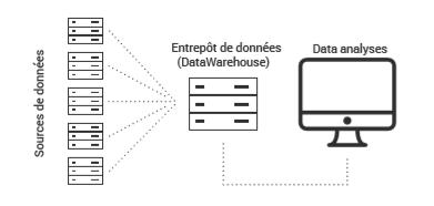 Schéma datawarehouse
