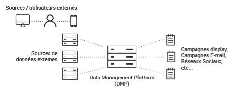 Schéma DMP
