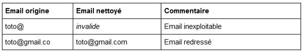 Exclusion des emails invalides