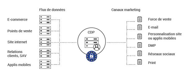 schéma explicatif d'une CDP