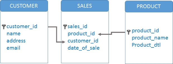Exemple de tables liées dans les bases de données (customer, sales, product)
