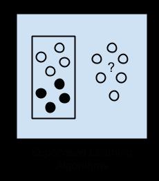 Schéma de l'apprentissage supervisé