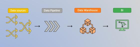 data source, data pipeline, data warehousse et business intelligence
