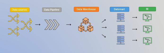 data source, data pipeline, data warehousse, datamart et business intelligence