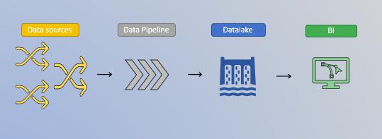 data source, data pipeline, datalake et business intelligence