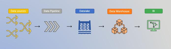 data source, data pipeline, datalake, data warehousse et business intelligence-1