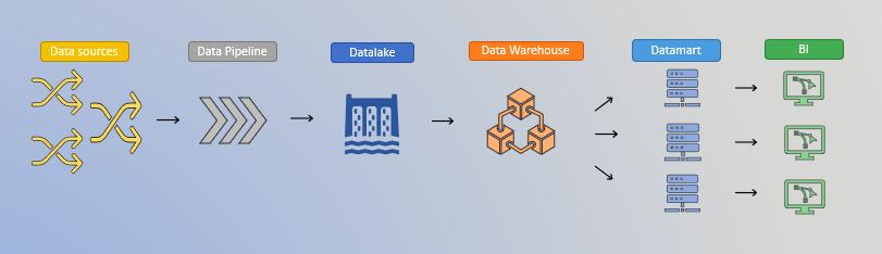 data source, data pipeline, datalake, data warehousse et business intelligence